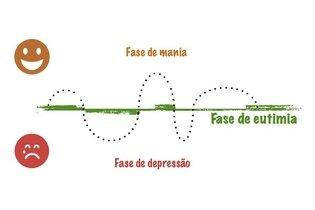 Equilíbrio das fases com tratamento