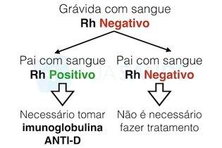 Grávida com sangue Rh negativo