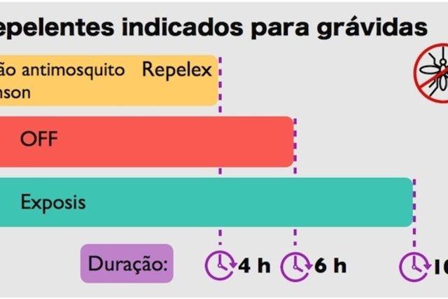 Repelentes indicados pela Anvisa que podem ser usados por grávidas e o seu tempo de duração