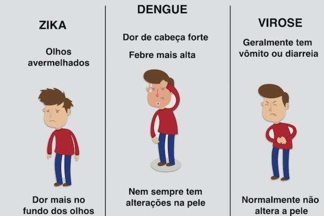 Como saber se é Dengue, Zika ou Virose