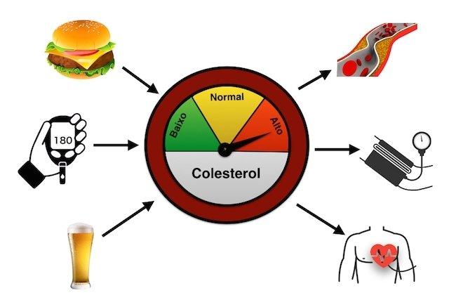 Resultado de imagem para colesterol elevado