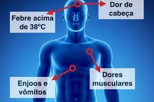 Primeiros sintomas do Ebola