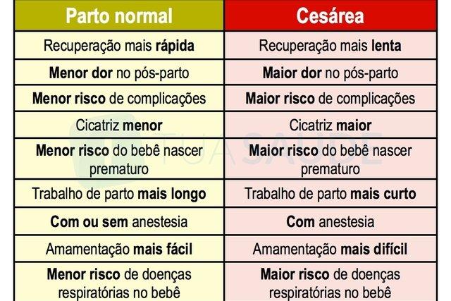 Conheça as diferenças e saiba porque escolher parto normal ou cesária