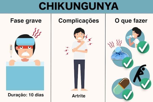 O que fazer para recuperar da Chikungunya