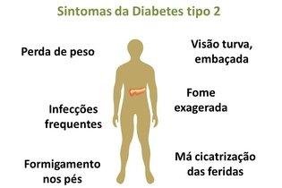 Como identificar os primeiros sintomas da diabetes