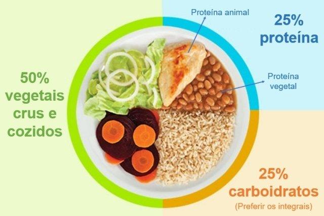 dieta para comer a intervalos