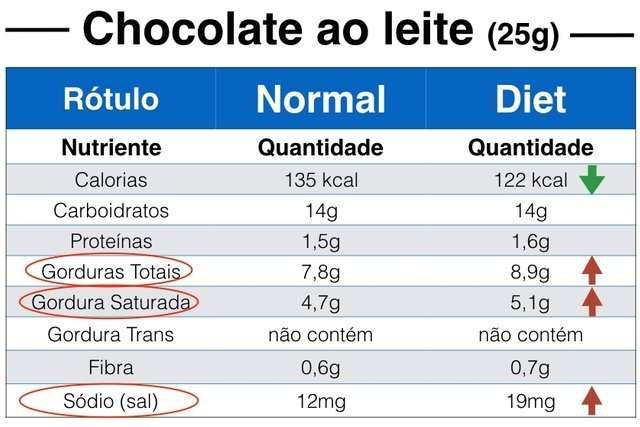 Rótulos comparando chocolate normal e chocolate diet