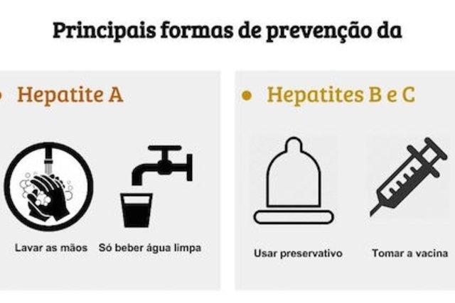 Conheça as formas de transmissão para prevenir as Hepatites A, B e C