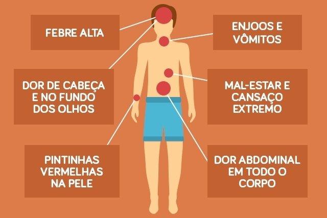 Sintomas causados pela dengue