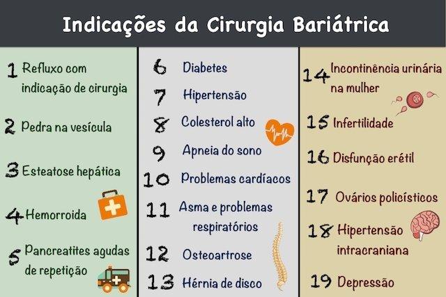 Doenças que indicam a necessidade de cirurgia bariátrica para casos de IMC maior que 35.