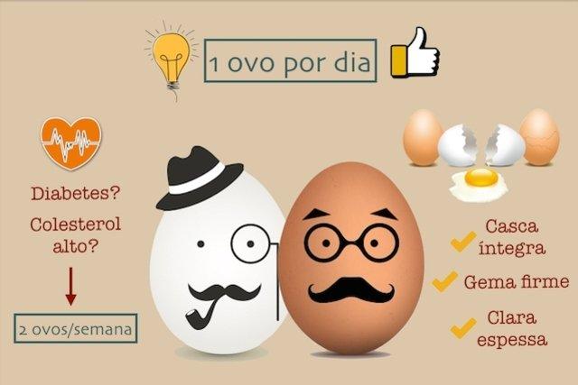 Quantidade de ovos permitidas para consumir de forma saudável