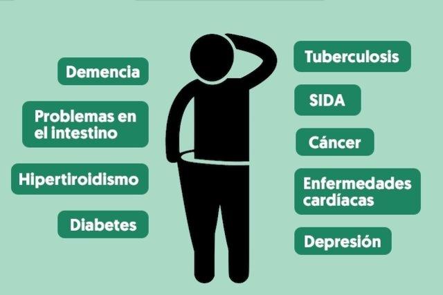 Perdida de peso inexplicable causas