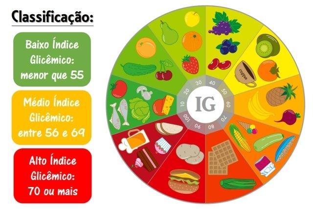 Índice Glicêmico - Saiba o que é e como ele diminui o apetite