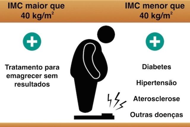 Como identificar a obesidade