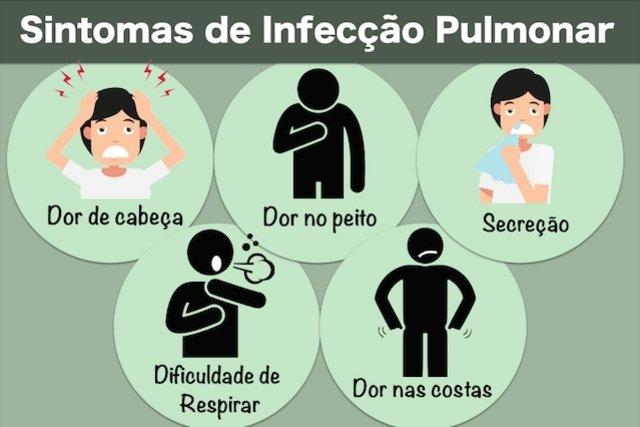Sintomas da infecção pulmonar