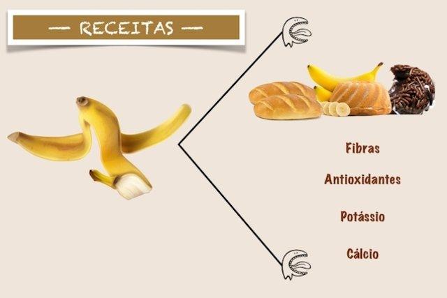 Benefícios de receitas com casca de banana