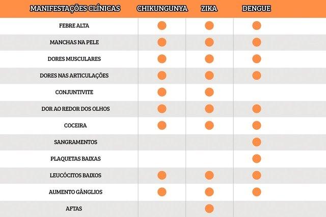 Dengue, Zika Vírus e Chikungunya: Saiba diferenciar os sintomas