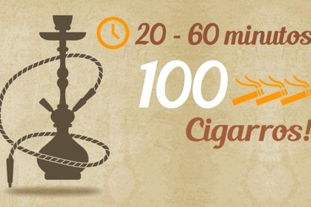 Uma sessão de 20 a 60 minutos fumando Narguilé pode ser equivalente a fumar 100 cigarros.