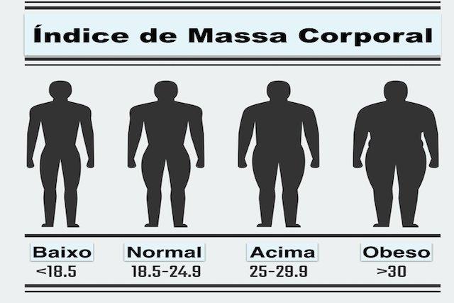 Calcule seu IMC e saiba se está no peso ideal