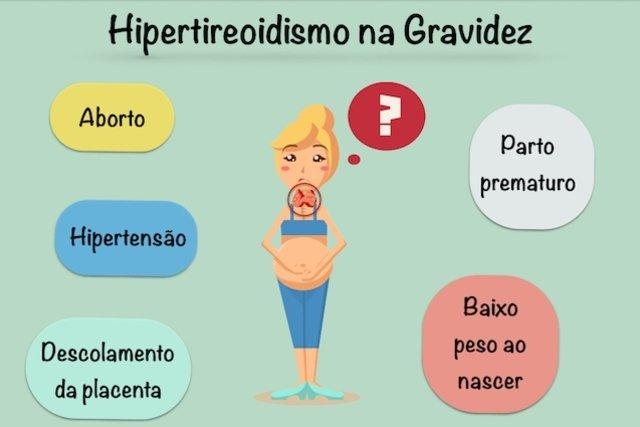Como o Hipertireoidismo afeta a Gravidez