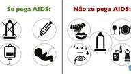 Formas de contágio da AIDS