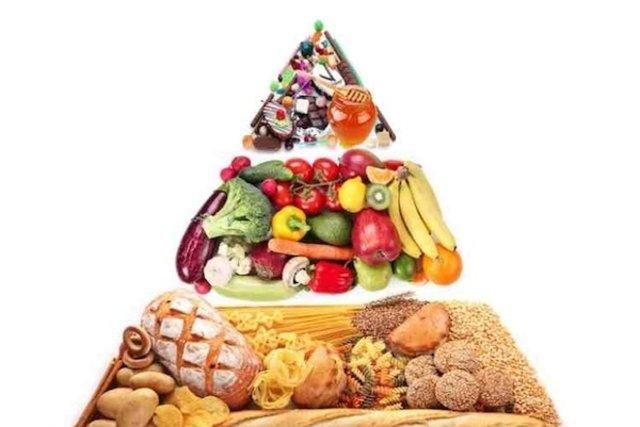Pirãmide Alimentar