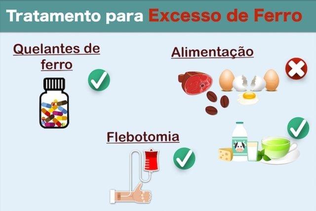 Como tratar o excesso de ferro no sangue