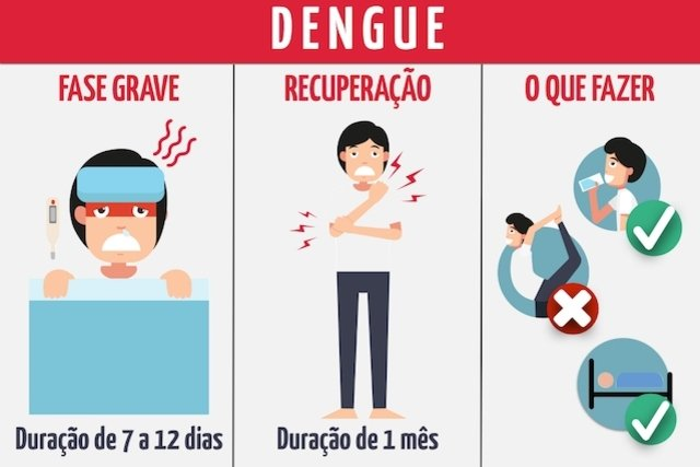 Diferentes fases da doença e o que deve fazer enquanto está doente.