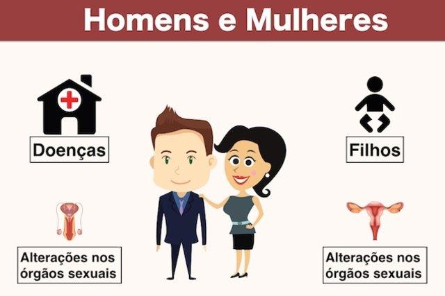 Exame clínico e físico em homens e mulheres