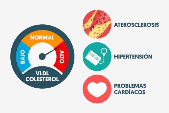 cuales son los sintomas de colesterol bueno bajo