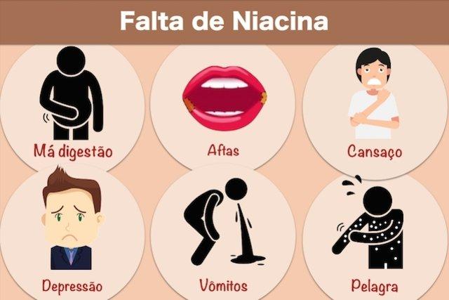 Sintomas da Falta de Niacina