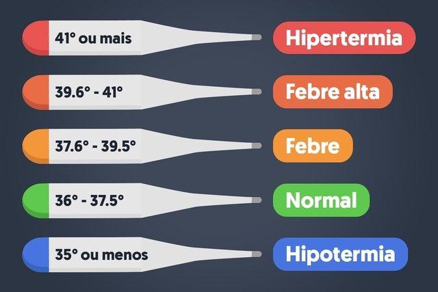 Como medir a temperatura para saber se está com febre