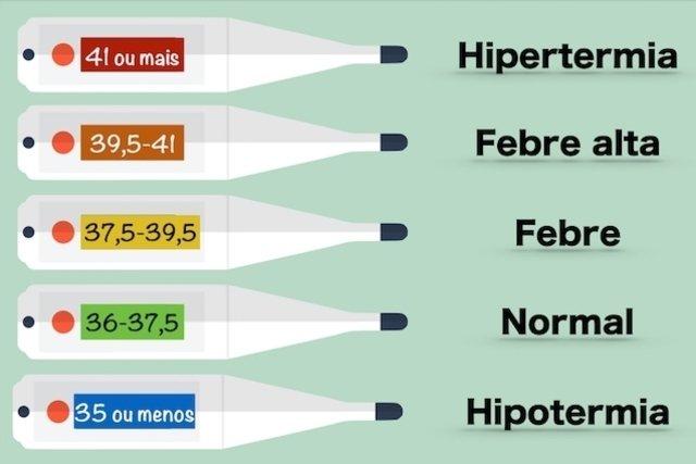 Como saber se está com Febre