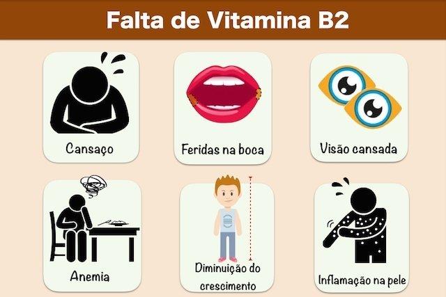 Sintomas da Falta de Vitamina B2