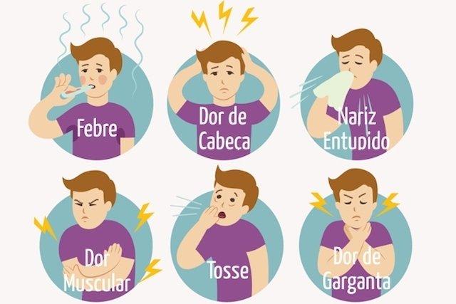 Principais sintomas provocados pelo vírus da Gripe A