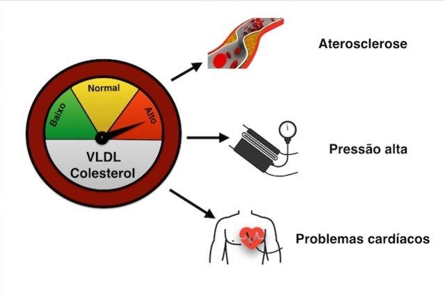 Consequência do VLDL alto