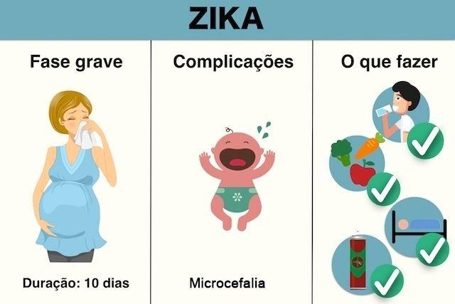 Como se recuperar da Dengue, Zika e Chikungunya mais rápido