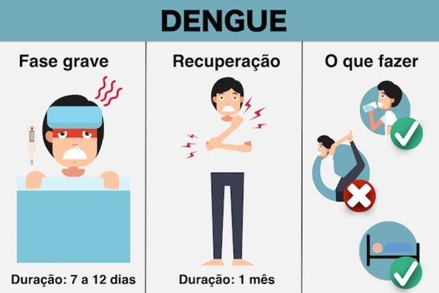 O que fazer para recuperar da dengue