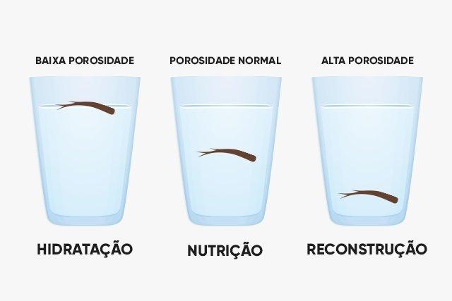 Passos para fazer hidratação, umectação ou reconstrução no cabelo