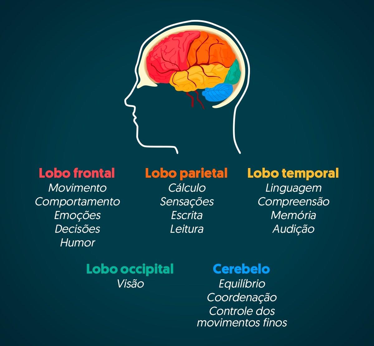 Sintomas de tumor cerebral