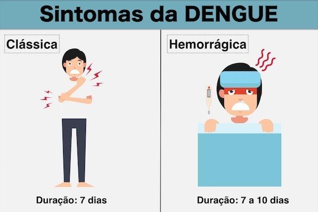 Quantos dias duram os sintomas da dengue
